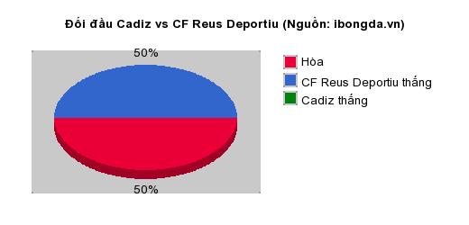 Thống kê đối đầu Cadiz vs CF Reus Deportiu