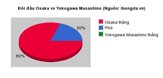 Thống kê đối đầu Osaka vs Yokogawa Musashino