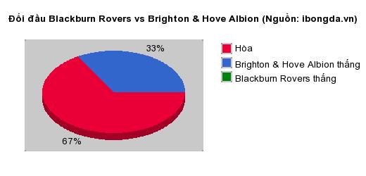 Thống kê đối đầu Blackburn Rovers vs Brighton & Hove Albion