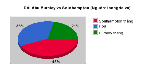 Thống kê đối đầu Burnley vs Southampton