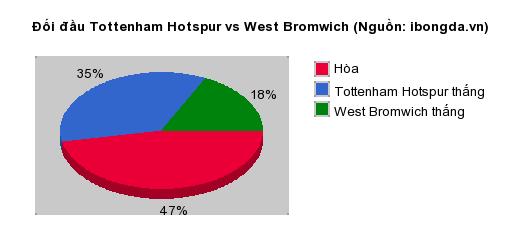 Thống kê đối đầu Tottenham Hotspur vs West Bromwich