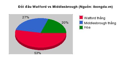 Thống kê đối đầu Watford vs Middlesbrough