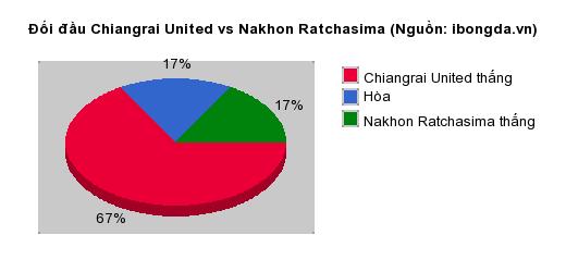 Thống kê đối đầu Chiangrai United vs Nakhon Ratchasima