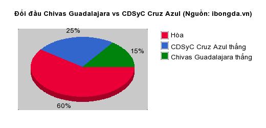 Thống kê đối đầu Chivas Guadalajara vs CDSyC Cruz Azul