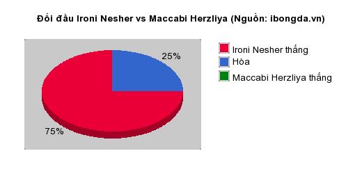 Thống kê đối đầu Ironi Nesher vs Maccabi Herzliya