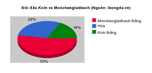 Thống kê đối đầu Koln vs Monchengladbach