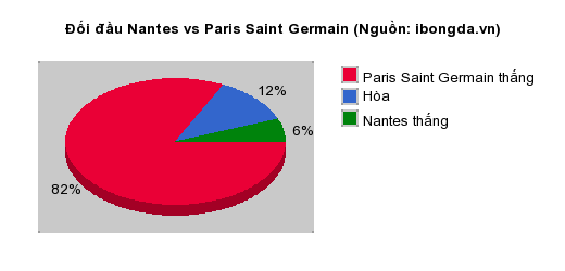 Thống kê đối đầu Nantes vs Paris Saint Germain