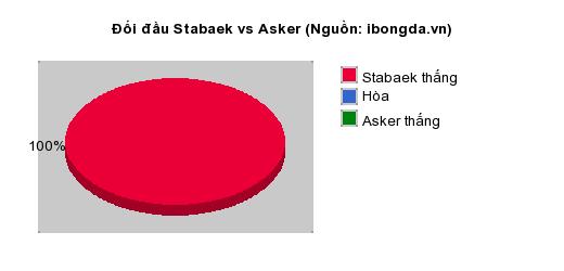 Thống kê đối đầu Stabaek vs Asker