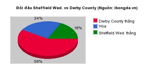 Thống kê đối đầu Sheffield Wed. vs Derby County