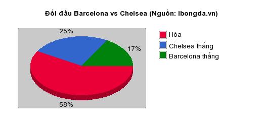Thống kê đối đầu Barcelona vs Chelsea