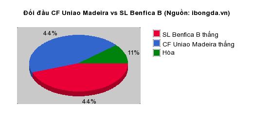 Thống kê đối đầu CF Uniao Madeira vs SL Benfica B