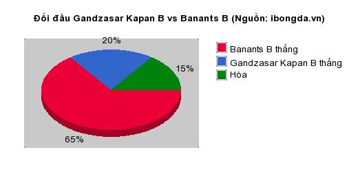 Thống kê đối đầu Gandzasar Kapan B vs Banants B
