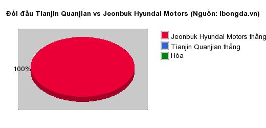 Thống kê đối đầu Tianjin Quanjian vs Jeonbuk Hyundai Motors