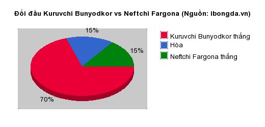 Thống kê đối đầu Kuruvchi Bunyodkor vs Neftchi Fargona