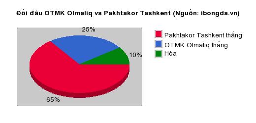 Thống kê đối đầu OTMK Olmaliq vs Pakhtakor Tashkent