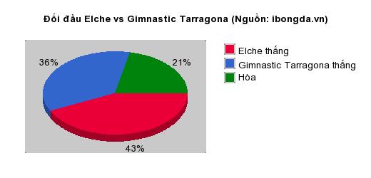 Thống kê đối đầu Elche vs Gimnastic Tarragona