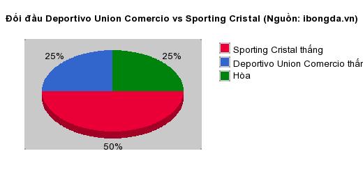 Thống kê đối đầu Deportivo Union Comercio vs Sporting Cristal