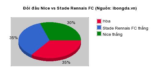 Thống kê đối đầu Nice vs Stade Rennais FC