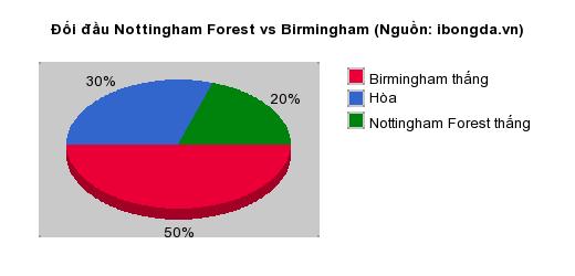 Thống kê đối đầu Nottingham Forest vs Birmingham