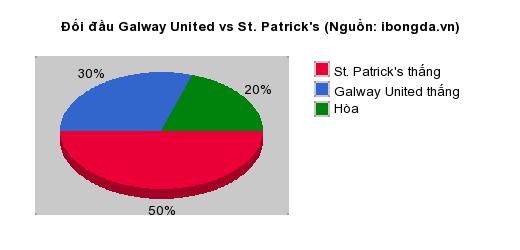 Thống kê đối đầu Galway United vs St. Patrick's