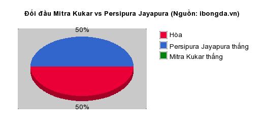 Thống kê đối đầu Mitra Kukar vs Persipura Jayapura