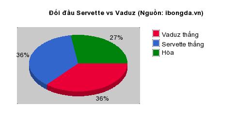 Thống kê đối đầu Servette vs Vaduz