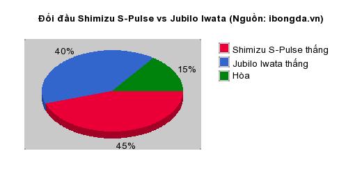 Thống kê đối đầu Shimizu S-Pulse vs Jubilo Iwata