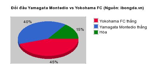 Thống kê đối đầu Yamagata Montedio vs Yokohama FC