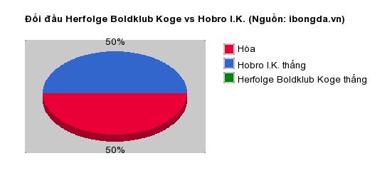 Thống kê đối đầu Herfolge Boldklub Koge vs Hobro I.K.