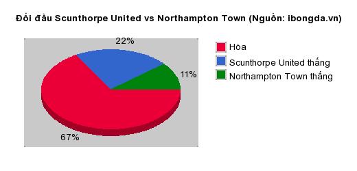 Thống kê đối đầu Scunthorpe United vs Northampton Town