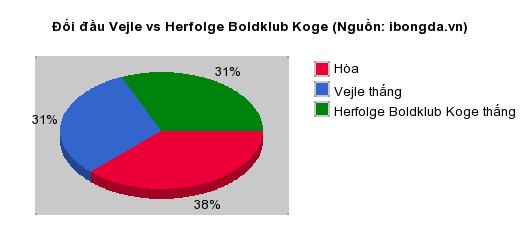 Thống kê đối đầu Vejle vs Herfolge Boldklub Koge