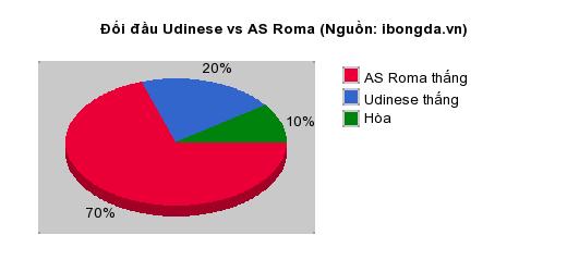 Thống kê đối đầu Udinese vs AS Roma