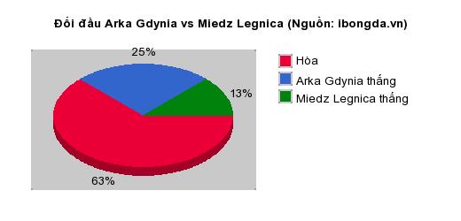Thống kê đối đầu Arka Gdynia vs Miedz Legnica