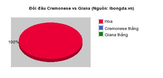Thống kê đối đầu Cremonese vs Giana