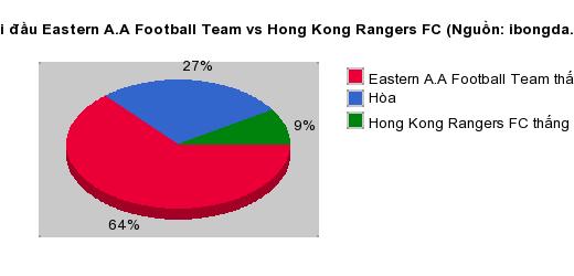 Thống kê đối đầu Eastern A.A Football Team vs Hong Kong Rangers FC