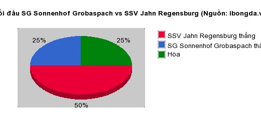 Thống kê đối đầu SG Sonnenhof Grobaspach vs SSV Jahn Regensburg
