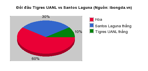 Thống kê đối đầu Tigres UANL vs Santos Laguna