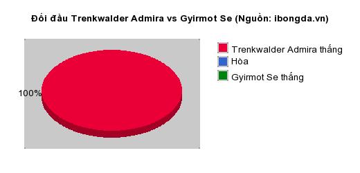 Thống kê đối đầu Trenkwalder Admira vs Gyirmot Se