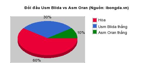 Thống kê đối đầu Usm Blida vs Asm Oran