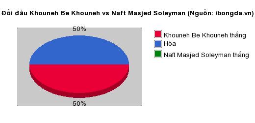 Thống kê đối đầu Khouneh Be Khouneh vs Naft Masjed Soleyman
