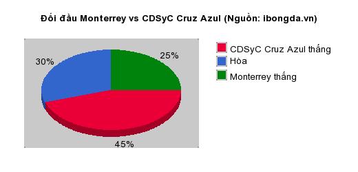 Thống kê đối đầu Monterrey vs CDSyC Cruz Azul