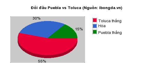 Thống kê đối đầu Puebla vs Toluca