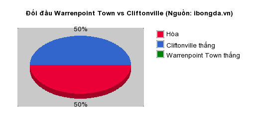 Thống kê đối đầu Warrenpoint Town vs Cliftonville