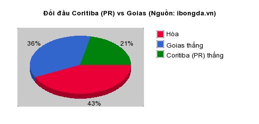 Thống kê đối đầu Coritiba (PR) vs Goias