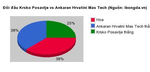 Thống kê đối đầu Krsko Posavlje vs Ankaran Hrvatini Mas Tech