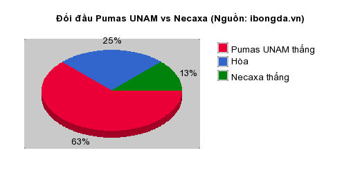 Thống kê đối đầu Pumas UNAM vs Necaxa