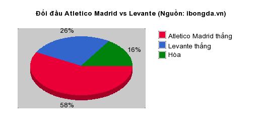 Thống kê đối đầu Atletico Madrid vs Levante