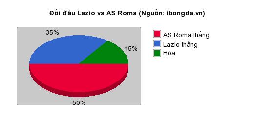Thống kê đối đầu Lazio vs AS Roma