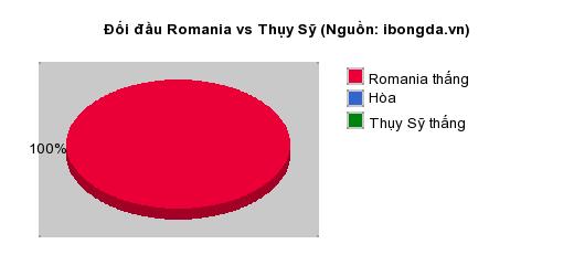 Thống kê đối đầu Romania vs Thụy Sỹ