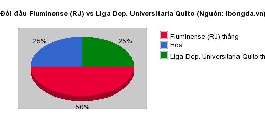 Thống kê đối đầu Fluminense (RJ) vs Liga Dep. Universitaria Quito